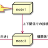 PlantUMLの配置図の位置調整