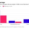 アメリカの若者は結婚しなくなった?