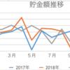 【20代OLのリアルな年収公開】2019年:年間貯金額and年収公開!!!!