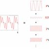 フーリエ級数展開の式を理解する