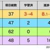【電験学習進捗】理論8%→10%、全体の5.2%→5.7%