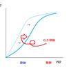 酸素解離曲線の右方移動・左方移動