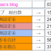 【T-MAX新栄店】2021年03月30日 設定推測、台データ