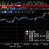 【株式】長期金利低下のピークアウト感台頭で大幅反発