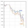 コロナショックの債券やREITへの影響