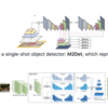 M2Detの著者実装を読み解く|物体検出(Object Detection)の研究トレンドを俯瞰する #4