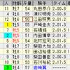 第54回七夕賞(GIII)