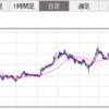 【国内株】バリューHR再購入の記録あと保有銘柄の今後について