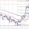 【FX】ドル円 4月19日 今後のシナリオ、エントリーポイントを考えてみた