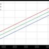 pandasでグラフを描くときのTips