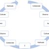 デザインによるコーチング;コンピテンシー医学教育のFDにおける新しいアプローチ