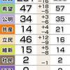 自公2/3維持の勢い 希望、立民 野党第1党争い 終盤情勢 - 東京新聞(2017年10月18日)