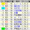 第162回 天皇賞(秋)(GI)