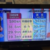本当に日本の景気は悪いのか?日経平均2万円突破