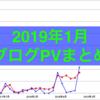 【2019年目標】1月のブログPV数は3474PV 投稿記事数は29記事