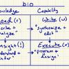 生物をプログラミングする - Read (r), Write (w), Execute (x) (a16z)