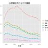 公営競技の年度売上げの推移(1989-2010)