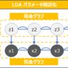 【Python実装】LDAのトピックをParticle Filter(SMC)で推論