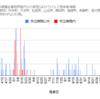 【情報】コロナウイルス感染者情報(グラフ)11/18現在 神奈川県小田原市周辺