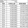 30代で金融資産1億円を達成~コストを見直して投下資本の最大化を狙う~