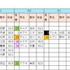 【データ分析】2018/10/27-東京-9R-国立特別芝1400