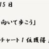 6月15日 名曲「上を向いて歩こう」が全米1位を獲得!!