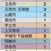 熊本県会議員の定数は1、2人区が多すぎる