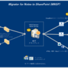 Migrator for Notes to SharePoint の概要