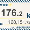5/17〜5/23の発電設備全体の総発電量は7,176.2kWh(目標比63%)でした!