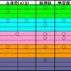 地霊殿(Extra) NM Clear