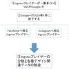 Google+終了とIngressプレイヤーの関係図