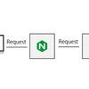 VM上のNginxからProxypassでMac上で起動しているRailsを動かすお話