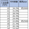 【ループイフダン4・5すくみと裁量の結果】7月4週は2500pips証拠金で年利換算50.1% (すくみ22.8%+裁量27.3%)。すくみ+裁量での実績を載せます。