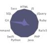 【ドットインストール】Rails + AngularJSをやりたいのだけど・・・