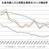 日本の生産年齢人口と民間企業資本ストック増加率(1995~2014年)