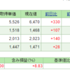 株式投資 運用成績(2016/07/31)