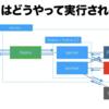 Cloud FormationでAWSリソースを使ったRedash環境を構築してみる