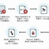 より高度な「ファイルレス活動」を実現した一連のマルウェアを確認