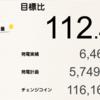 2月の鹿児島県志布志市1号発電所における総発電量は6,467kWh(目標比112%)でした!