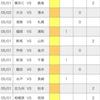 【toto】第1237回予想 (J1第12節&J2第11節)
