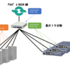 NEC UNIVERGE IX シリーズで DHCPv6-PD 再移譲と RA を同時に使う方法