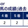 武蔵野S 予想ファクター