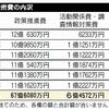 """07- 安倍内閣使い放題の""""ヤミ金""""は昨年度までで合計67億円"""