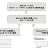 系列ラベリングによる NPS コメントのポジティブ・ネガティブ部分の抽出