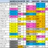 菊花賞2021【★偏差値過去5年間成績結果データ★】