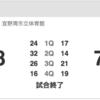 琉球ゴールデンキングス、11/5(日)の北海道戦をRBCで観戦したった。