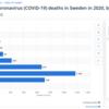 コロナ対策・結果比較:日本とスウェーデン