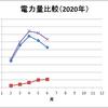 太陽光発電集計結果(2020年2~6月)