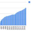 1990年からオリックスを積み立てていくとどうなるか
