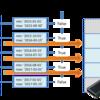 時系列データ/BRINインデックス対応